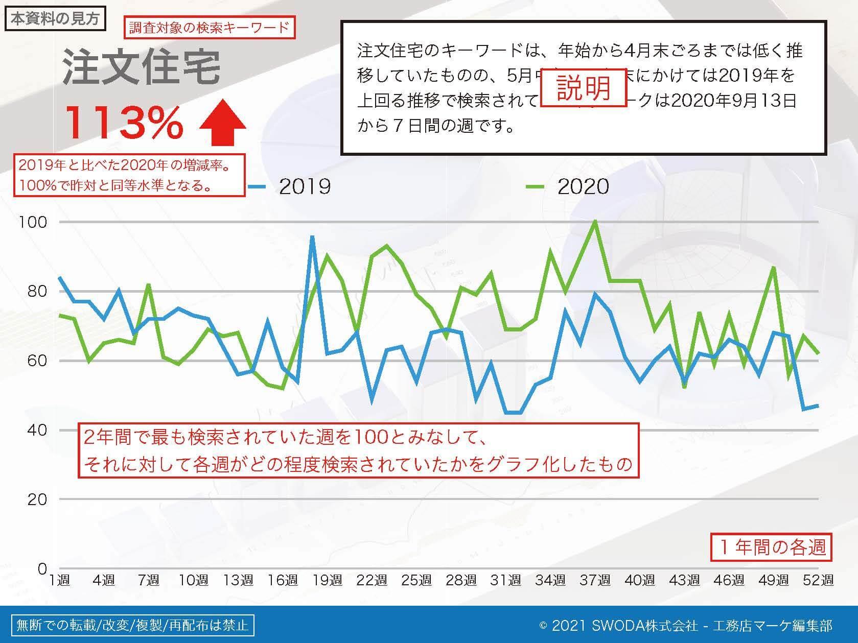 住宅業界のGoogle動向調査資料